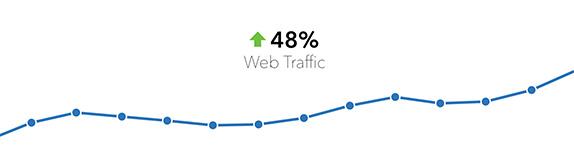 Traffic um bis zu 43% steigern dank Newsletter