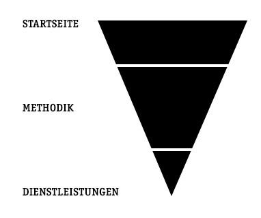Das Mehrstufen-Prinzip