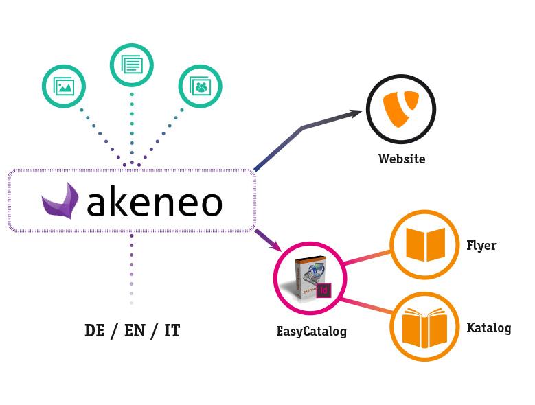Workflow PIM-System AKENEO